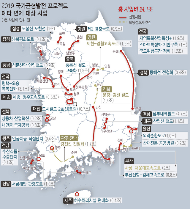 '2019 국가균형발전 프로젝트' 추진방안